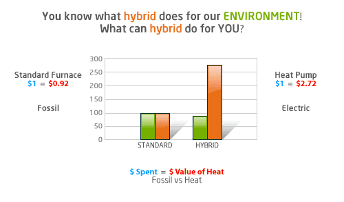 Hybrid Hvac Systems a Hybrid Hvac System is Just